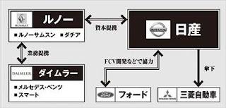 日産 自動車業界 関係相関図