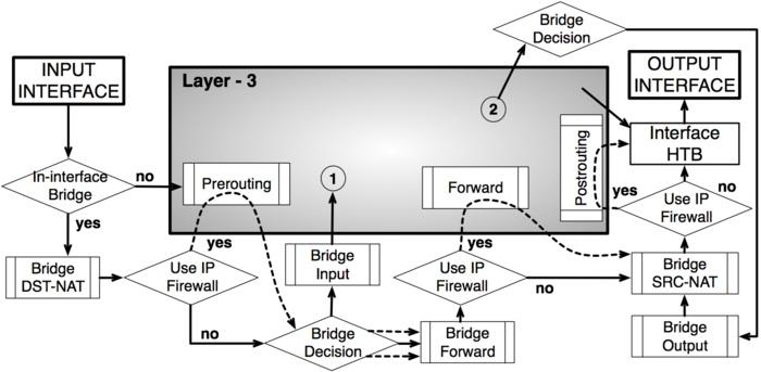 Tutorial Jaringan Pengertian Chain Pada Packet Flow Mikrotik