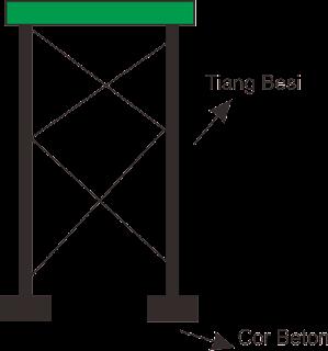 Konstruksi Menara Tandon Air