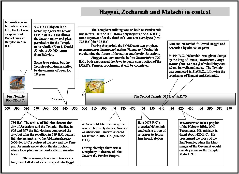 Daily Truthbase Zephaniah Amp Haggai Punishments And