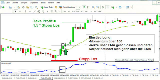 Trading Strategie Hohe Trefferquote
