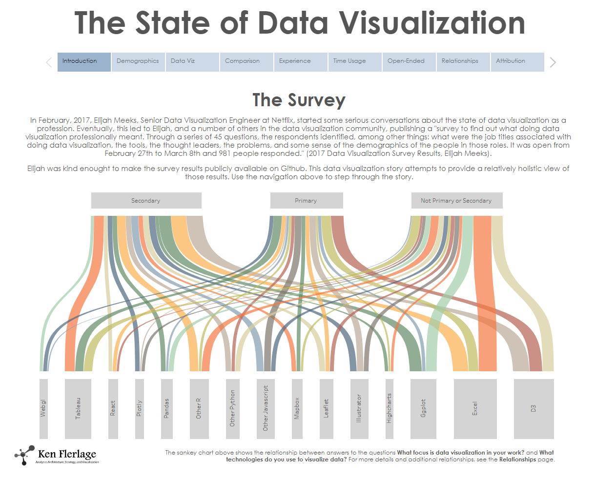 The State Of Data Visualization
