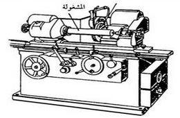 الجلخ الأسطواني - cylindrical grinding