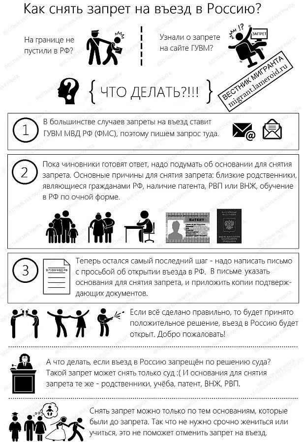 Как снять запрет на въезд в РФ?