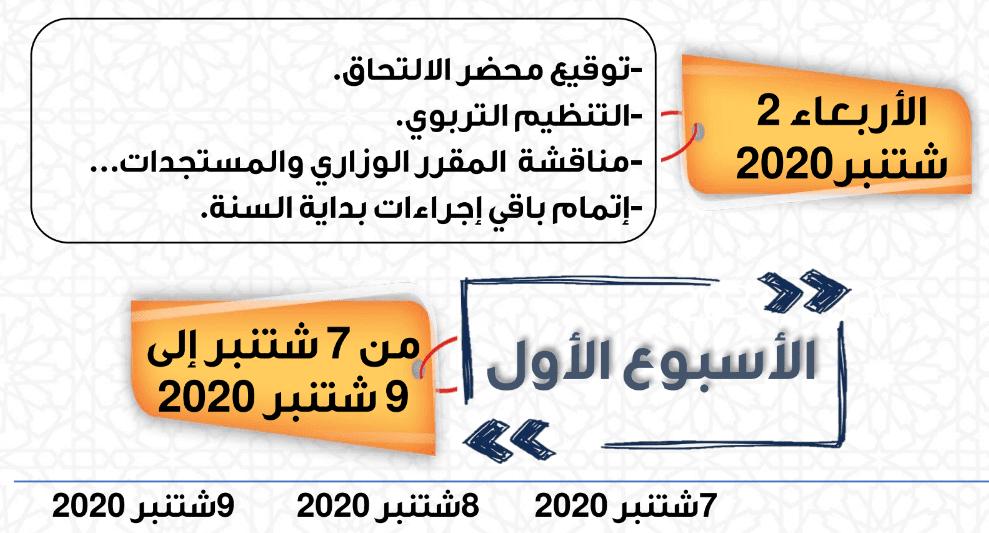 كيفية ملء المذكرة اليومية لتدبير مرحلة التقويم التشخيصي و الدعم من 07 شتنبر إلى 03 أكتوبر 2020