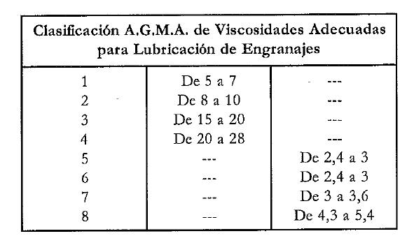 Clasificacion AGMA DE VISCOSIDADES PARA LUBRICACION DE ENGRANAJES