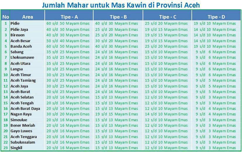 mahar untuk perempuan Aceh