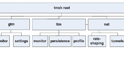 Tmsh show sys failover servers