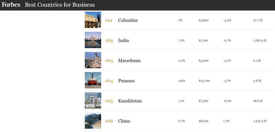 Economy is sinking – Macedonia drops 28 places on Forbes list for business