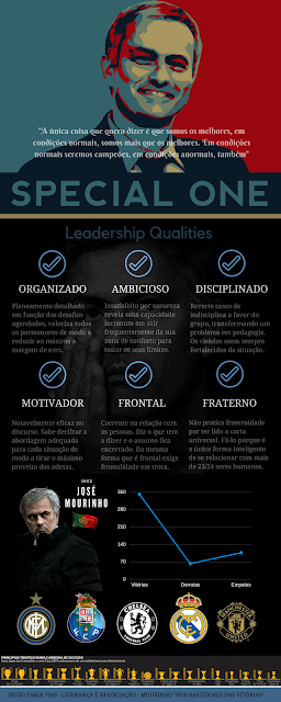Hugo Faria_Jose Mourinho Infographic-IPAM_Prof. Patricia Araujo