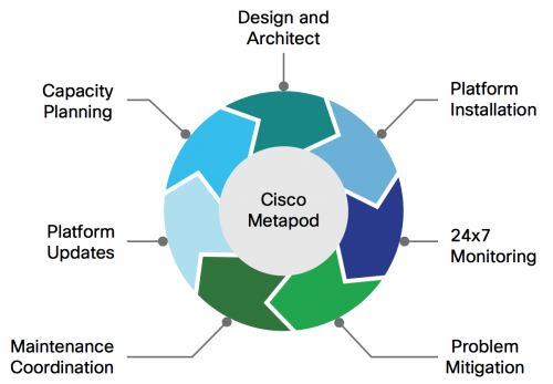 Services offered by Cisco Metapod around Openstack