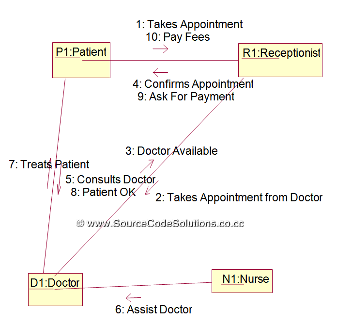 patient management system diagram how to draw deployment in staruml collaboration for online hospital cs1403 case tools lab