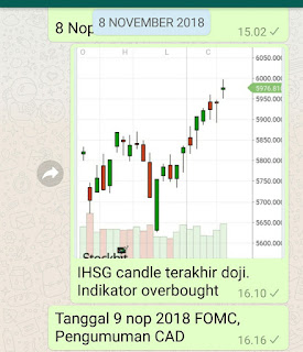 IHSG overbought