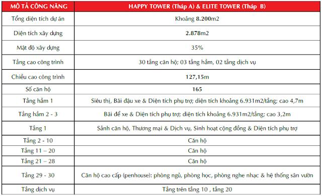 Thông số kỹ thuật tòa nhà Paragon Tower