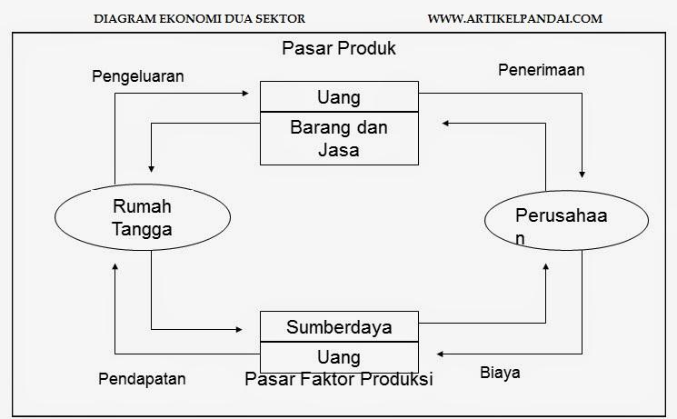 Pelaku kegiatan perekonomian di indonesia hubungan antar pelaku aliran arus barang semula rumah tangga konsumsi memiliki faktor produksi digunakan oleh rumah tangga produksi melalui pasar faktor produksi sehingga ccuart Gallery