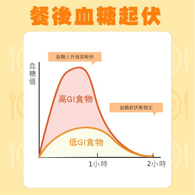 每種食物經過人體測試後都會有一個GI值。葡萄糖的GI值是100,而一些青菜像菠菜的GI值是0。