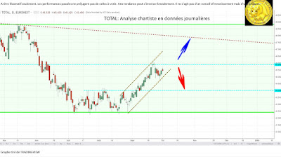 Analyse technique TOTAL $fp [02/10/2017]