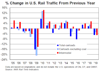 Rail Traffic