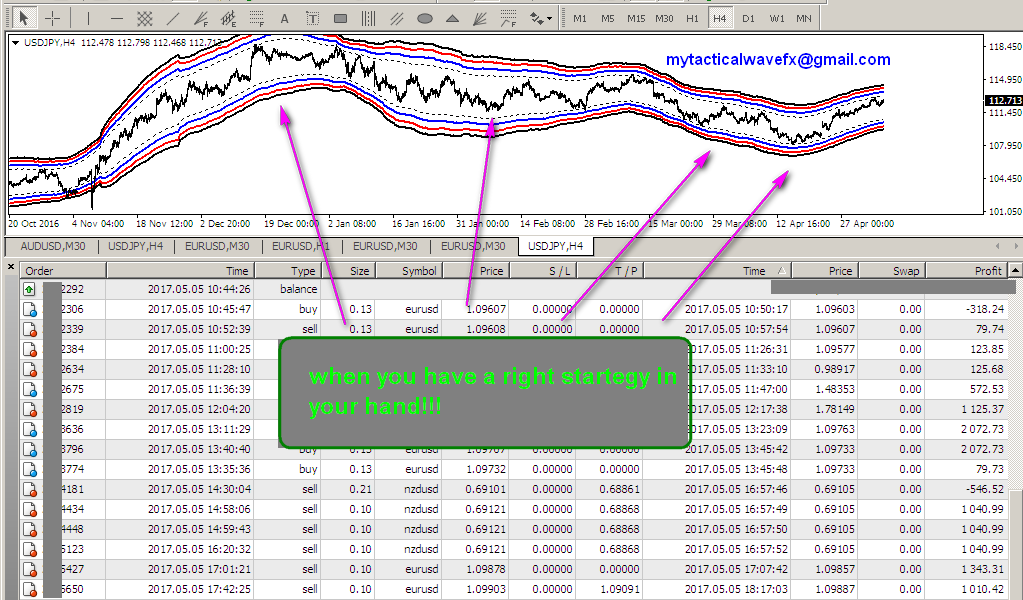 Earning from forex trading
