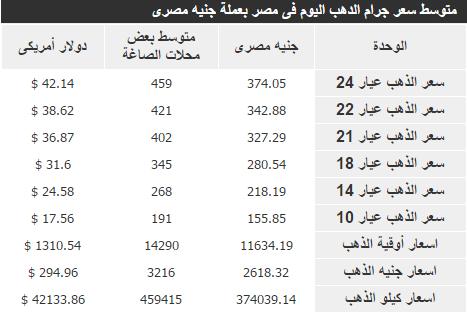 أسعار الذهب اليوم بالأسواق المصرية