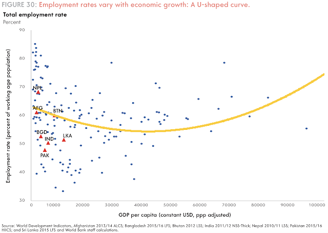 image of U curve GDP per capita versus employment in percentage