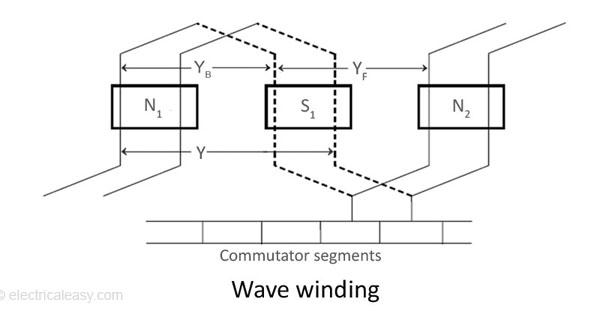 Armature Winding Of A Dc Machine Electricaleasy Com