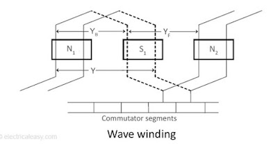 simplex wave armature winding