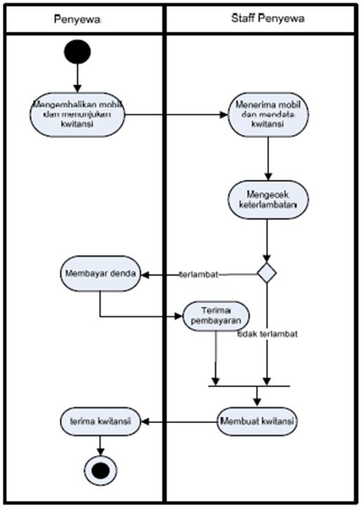 Perancangan Uml Sistem Informasi Rental Mobil
