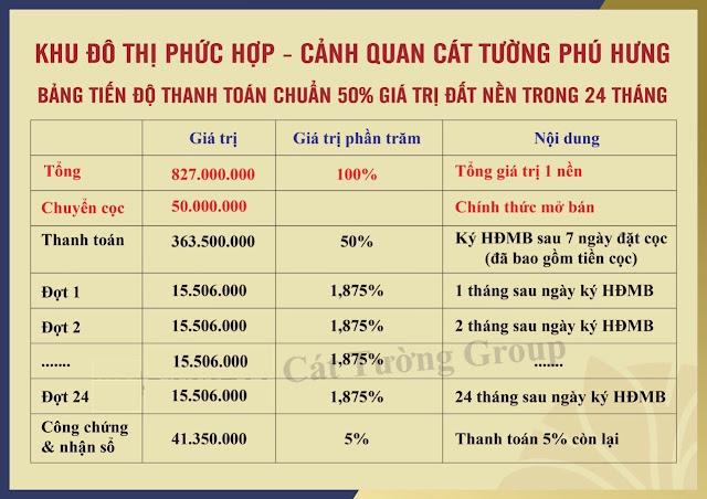 Tiến độ thanh toán của dự án đất nền Cát Tường Phú Hưng, TP. Đồng Xoài, Bình Phước