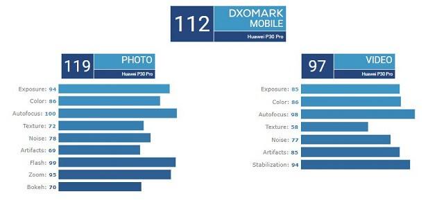 هاتف Huawei P30 Pro يتوج بلقب ملك الكاميرات على DXOMark