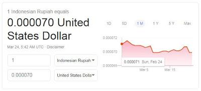 Online Currency Converter: Konversi Mata Uang, Kurs Valas