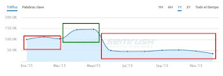 El gráfico muestra la estimación de tráfico en la Web objeto de estudio