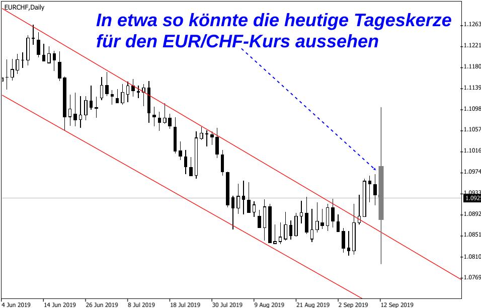 Grafische EUR/CHF-Prognose für Reaktion auf EZB-Sitzung