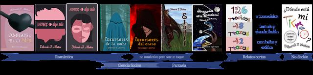 todos los libros de la escritora Déborah F. Muñoz