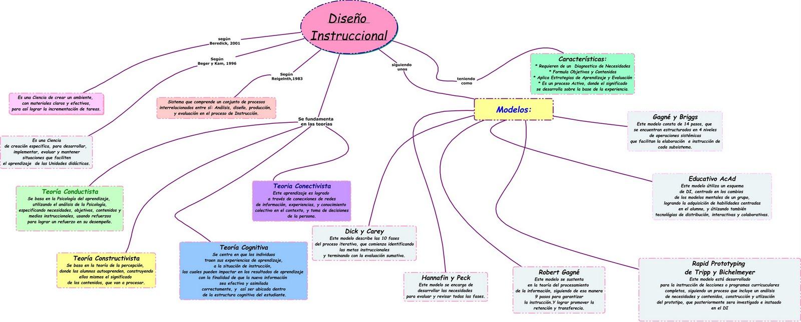 Desarrollo y Diseño Instruccional UCV Oly RCO: Diseño y Desarrollo ...