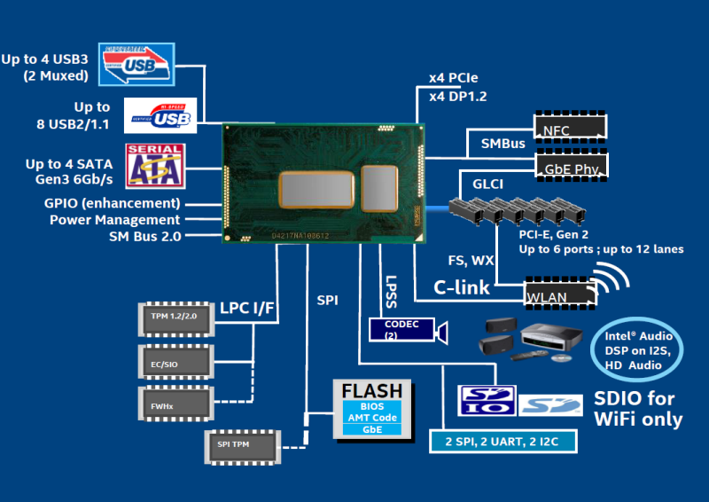 BAD HARDWARE WEEK : Intel officially unveils full Broadwell line