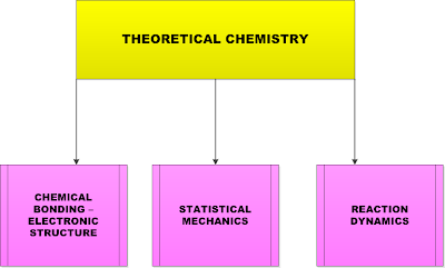 Table I.1: Main sub-branches of Theoretical Chemistry