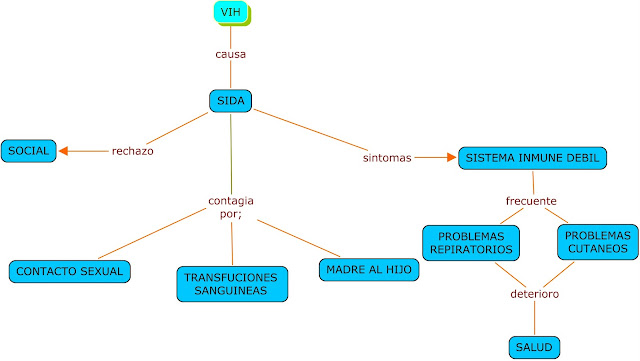 Resultado de imagen de blogspot, VIH, sida, grafico