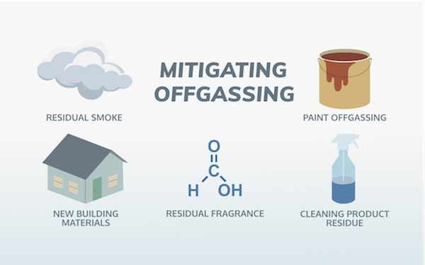 Mitigating Offgassing