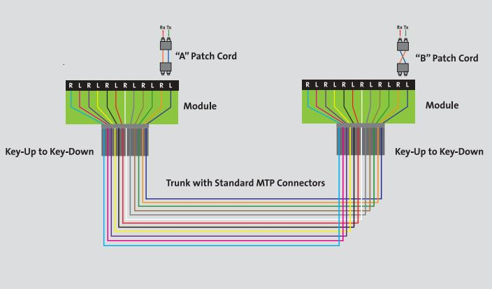 the trench introduction to your mtp fiber optic cable polarity wiring Category 5 Wiring Diagram