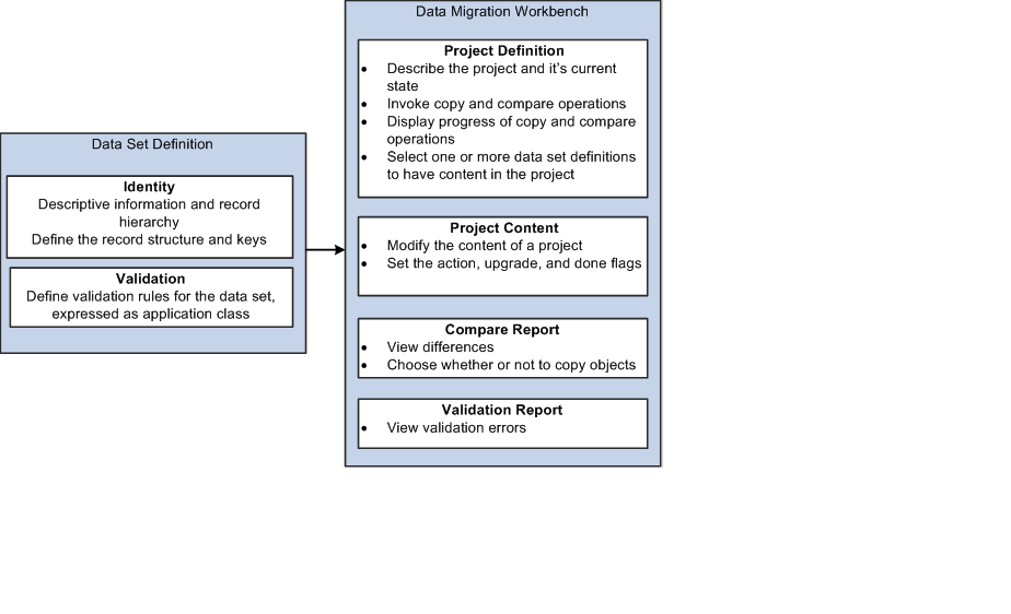Data Migration Workbench » AB's PeopleSoft Corner