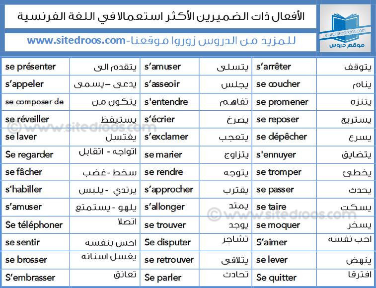 أهم الافعال ذات الضميرين والاكثر استعمالا مترجمة