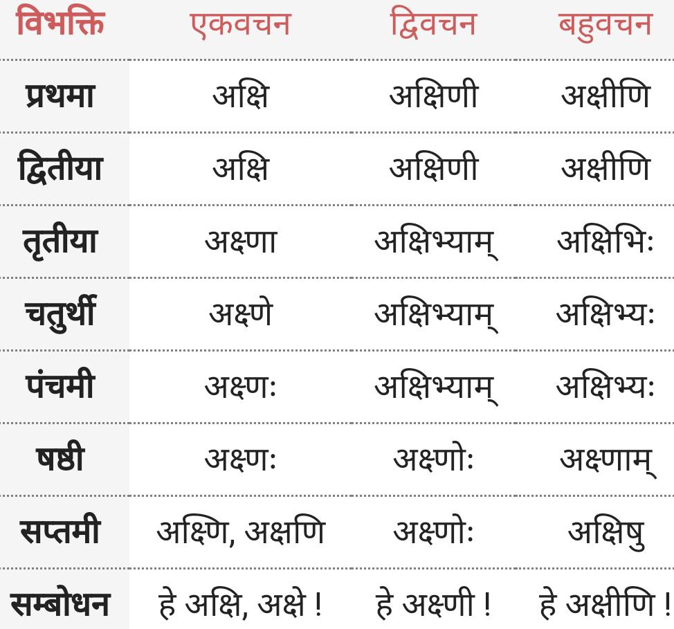 Akshi ke roop - Shabd Roop - Sanskrit
