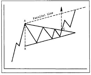 Pattern symmetrical triangle AISA