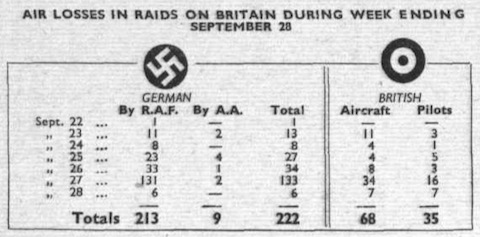 3 October 1940 worldwartwo.filminspector.com Flight Magazine recent air force losses