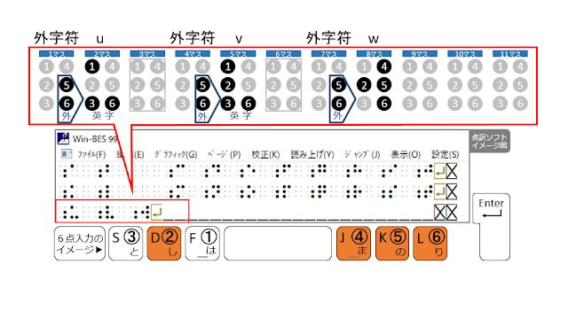 3行目8マス目に2、4、5、6の点が示された点訳ソフトのイメージ図と2、4、5、6の点がオレンジで示された6点入力のイメージ図