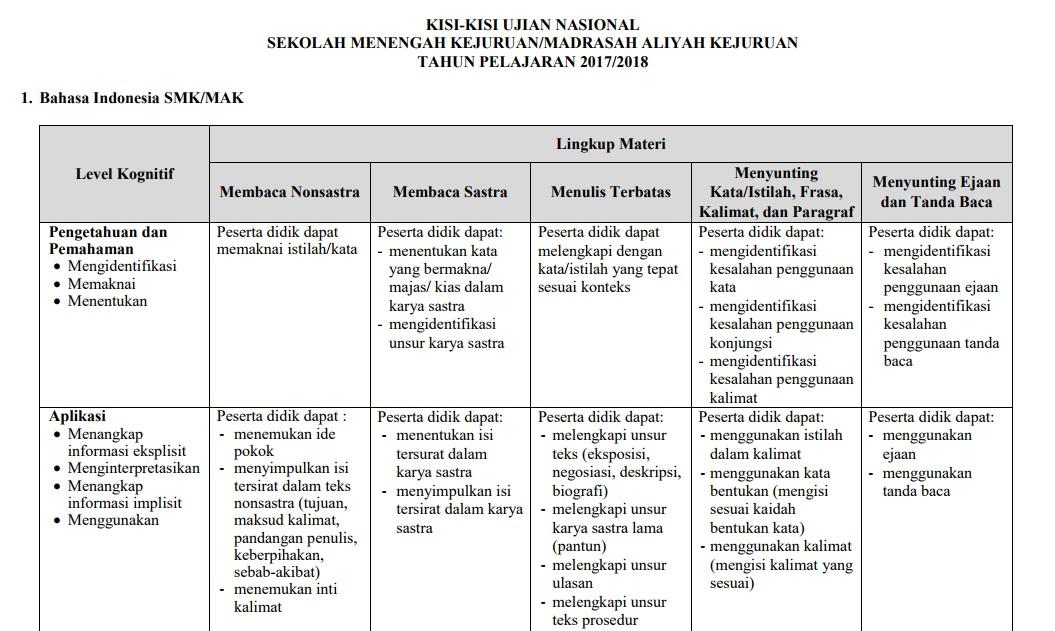 Kisi Kisi Ujian Nasional Untuk Smk Tahun Pelajaran 2017 2018