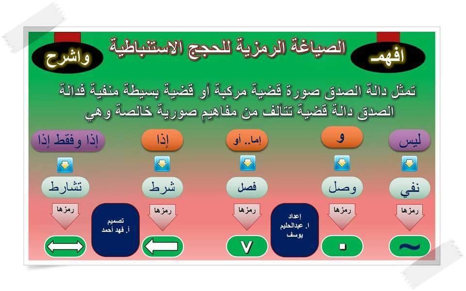 فى 6 ورقات الصياغة الرمزية للحجج الاستنباطية منطق ثالثة ثانوي عبدالحليم يوسف و فهد احمد