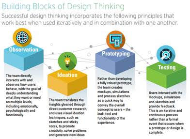 Performing These Components In Isolation Observation Ideation Prototyping And Testing Misses The Critical Point Of Design Thinking Which Is Both