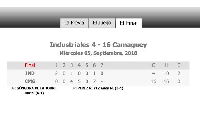 Industriales no se pudo sostener en la cima tras caer por estrepitoso nocaut de 16-4 ante Camagüey. Los Toros de la Llanura acabaron con una racha de seis derrotas al hilo, y dejaron la de los azules en cuatro triunfos en línea